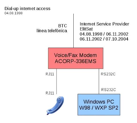 Dial-up conexión a Internet