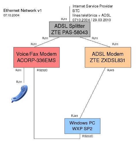 Ethernet network v1