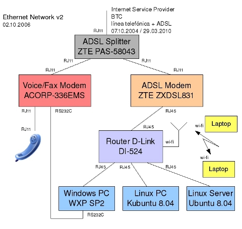 Ethernet network v2
