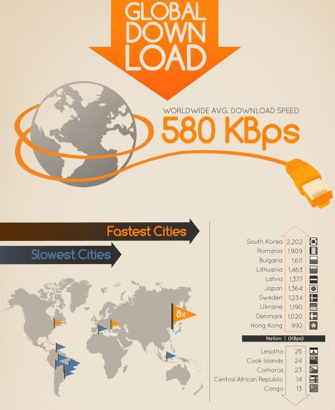 Velocidad de banda ancha en el mundo